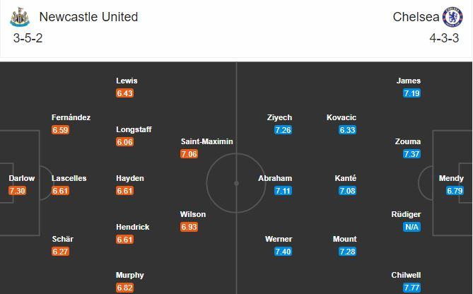 Đội hình dự kiến Newcastle vs Chelsea