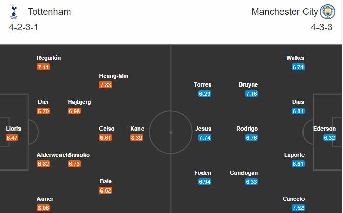 Đội hình dự kiến Totteham vs Man City