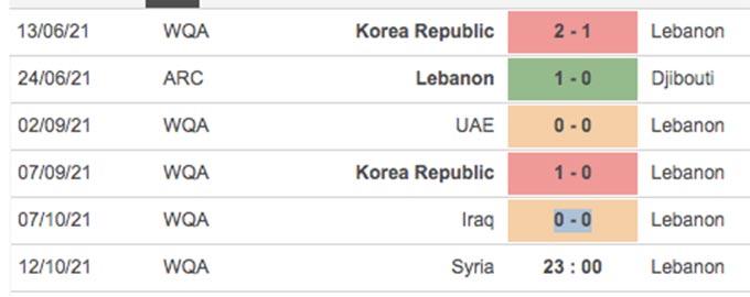 Thành tích gần đây của Lebanon