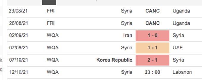 Thành tích gần đây của Syria