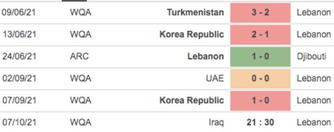 5 trận gần đây của Lebanon