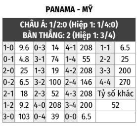 Panama vs Mỹ